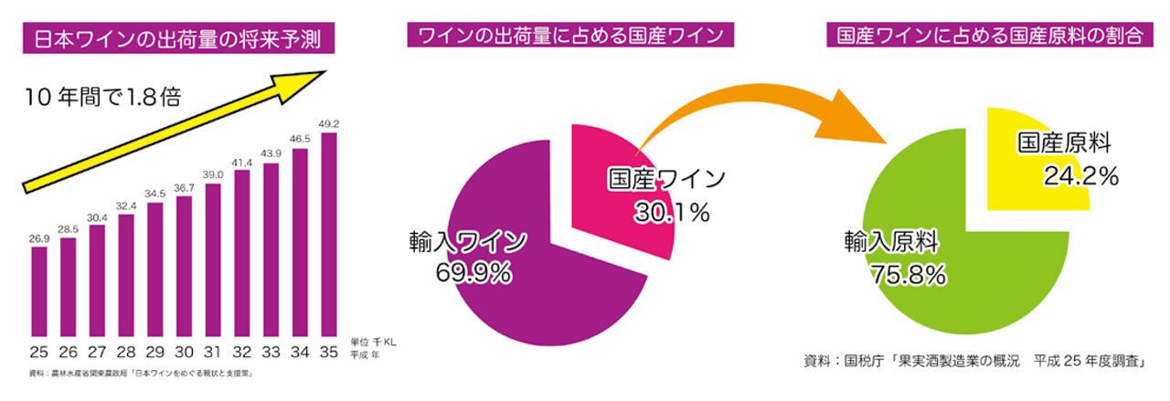 日本ワインの出荷量の将来予測・ワインの出荷量に占める国産ワイン・国産ワインに占める国産原料の割合